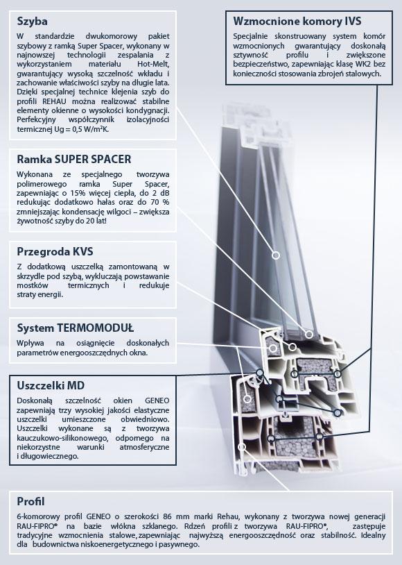 Okno Eurocolor Energo+ PHZ specyfikacja