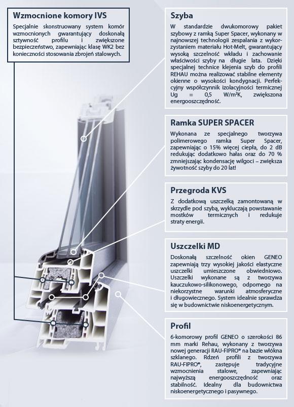 Okno Eurocolor Energo+ specyfikacja