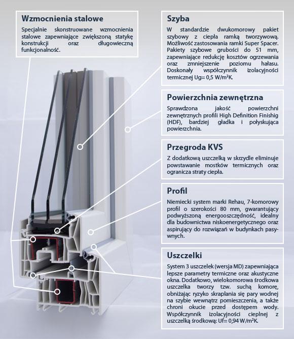 Okno Eurocolor Synego specyfikacja